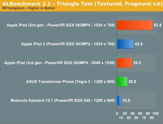 45208 Novo iPad - Resolução maior pode ter impacto negativo nos gráficos