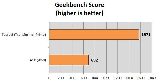 geekbench-score Hora da verdade: A5X vs Tegra 3