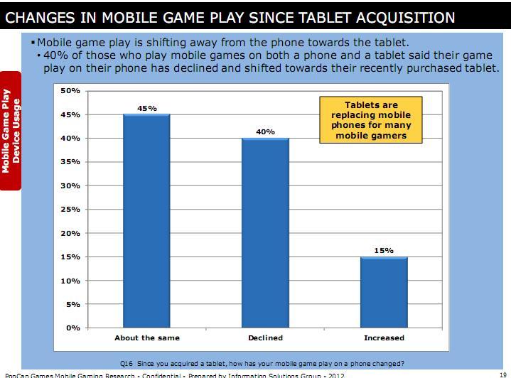 pesquisa-2 Jogos de celular estão ficando mais populares que jogos de consoles?