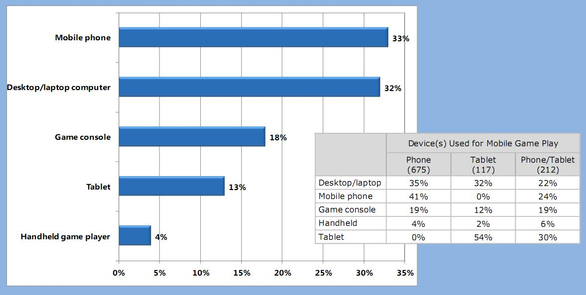 pesquisa Jogos de celular estão ficando mais populares que jogos de consoles?