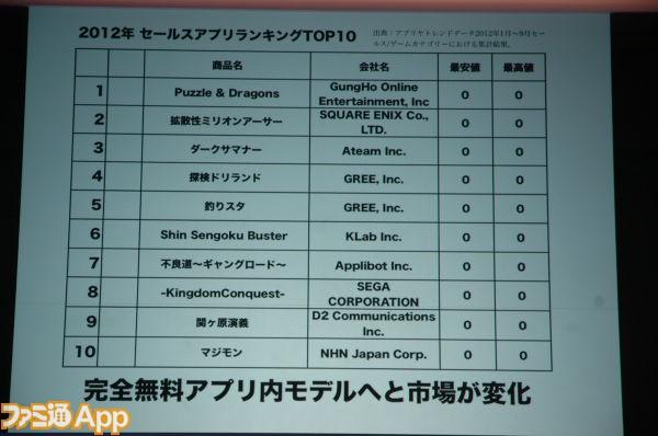 ranking-social-games-jp TGS 2012: Evento Especial - Nós amamos o iPhone (Novo Megaman, Modern Combat 4)