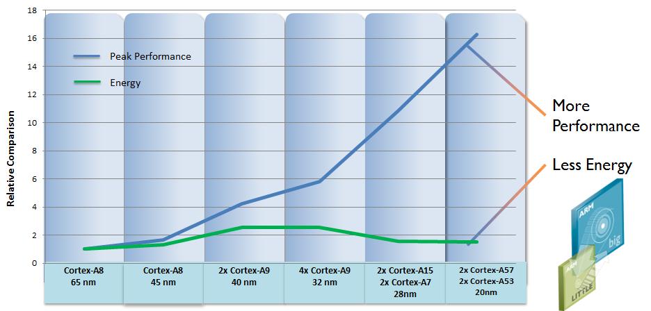 grafico-evolucao-cortex-arm Processadores ARM serão três vezes mais rápidos e gastarão 1/4 da bateria em 2014