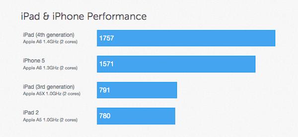 ipad4rendimiento iPad 4 justifica-se com desempenho matador em games