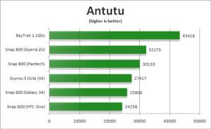 BayTrail-and-Snapdragon-800-Antutu-Benchmarks-300x184 BayTrail-and-Snapdragon-800-Antutu-Benchmarks