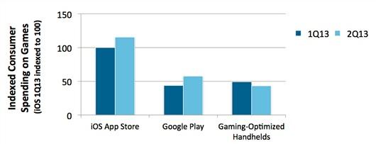 """app-annie-games-big Android e iOS tomam o mercado portátil e Nintendo lança 2DS """"Tablet"""""""