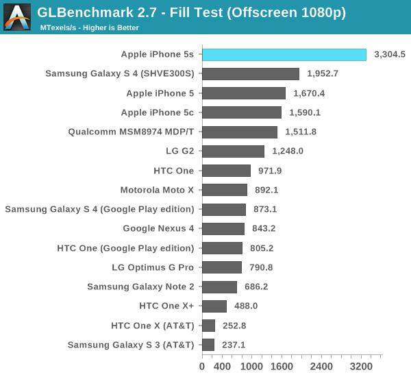 iPhone-bench Lição do dia: configuração mais poderosa não significa gráficos melhores nos jogos