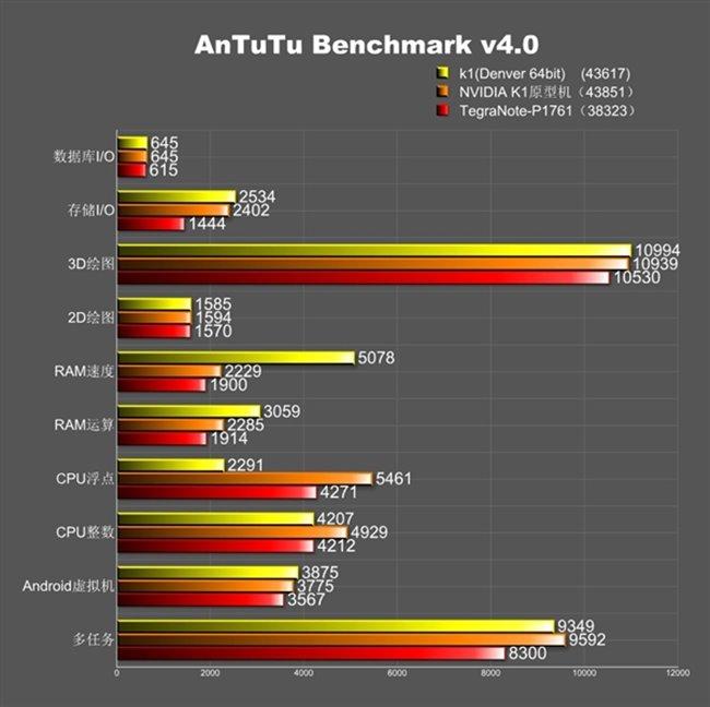 tegra-k1-benchmark-2 Nvidia Tegra K1 supera Snapdragon 805, Exynos 5420 e outros
