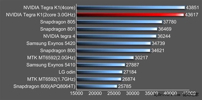 tegra-k1-benchmark-3 Nvidia Tegra K1 supera Snapdragon 805, Exynos 5420 e outros