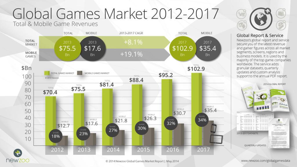 Newzoo_Global_Games_Market_2012-2017_Total_Mobile_V3-1024x576 Apple faturou em 2013, com games,  o mesmo que a Nintendo