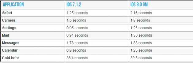 "ios-8iPhone-4s iOS 8: A Fragmentação ""Programada"" do iOS"