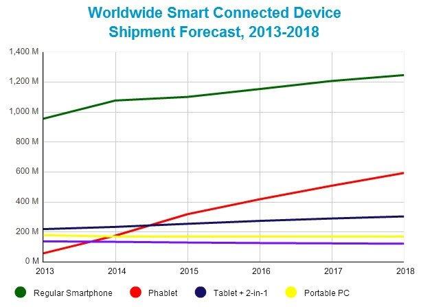 phablets-vs0tablets Venda de tablets e PCs desabam e consumidores se voltam para a novidade: os Phablets!