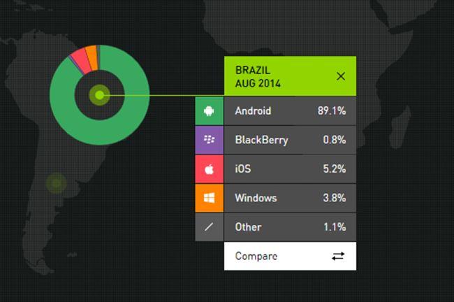 pesquisa-brasil-kanda Windows Phone em queda e Android cada vez mais no topo