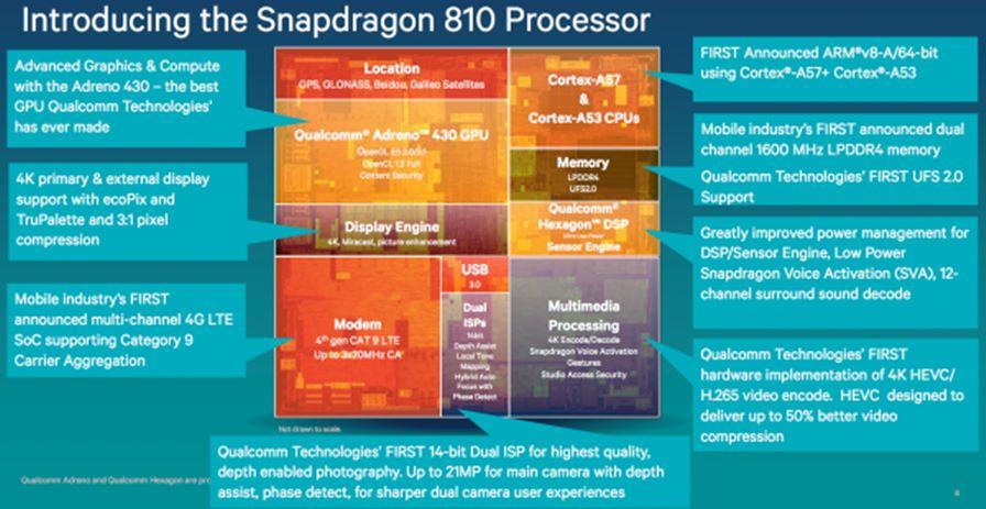 Snapdragon_810_SoC1-600x310 Snapdragon 810 não esquenta nem com games ou filmagem em 4K