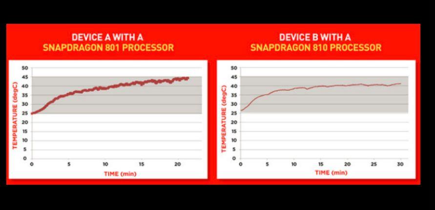 snapdragon-810-temperatura Snapdragon 810 não esquenta nem com games ou filmagem em 4K