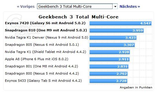 galaxy-s6-benchmarck-1 Duelo de Titãs: Galaxy S6 bate iPhone 6, mas seu chip não é páreo para o Tegra K1
