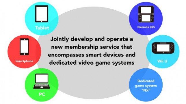 nintendo-nx Cinco Motivos que Fizeram a Nintendo Investir em Jogos para Celular