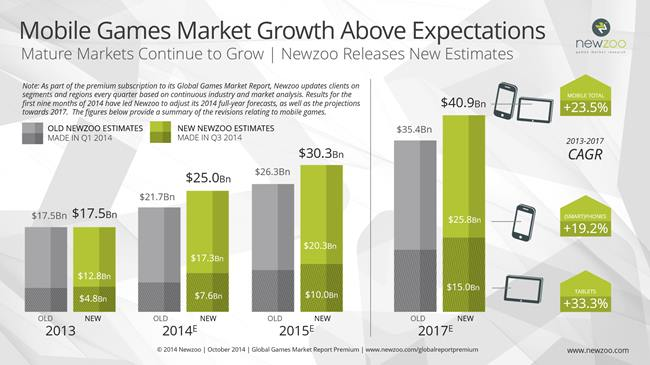 projecoes-mercad-jogos-mobile Cinco Motivos que Fizeram a Nintendo Investir em Jogos para Celular
