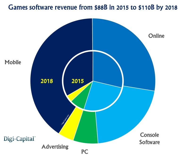 Games-industry-revenue-forecast-780x669 Jogos de Celular Dominarão o Mundo Em 2018