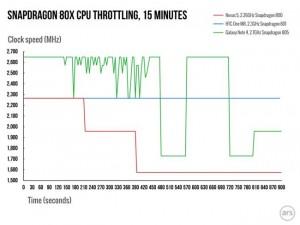 Snapdragon-810-throttling-2.001-980x735-300x225 Snapdragon-810-throttling-2.001-980x735