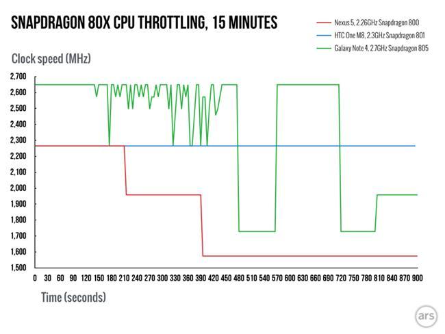 "Snapdragon-810-throttling-2.001-980x735 Snapdragon 810: A verdade por trás do aquecimento e ""perda"" de performance"