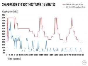 Snapdragon-810-throttling-2.006-980x735-300x225 Snapdragon-810-throttling-2.006-980x735