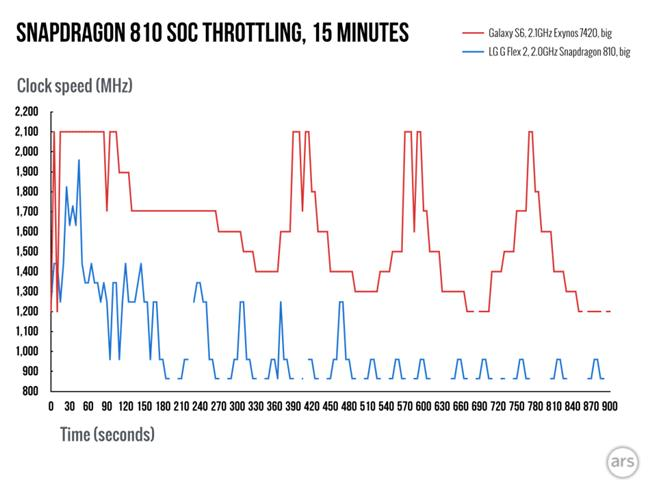 "Snapdragon-810-throttling-2.006-980x735 Snapdragon 810: A verdade por trás do aquecimento e ""perda"" de performance"