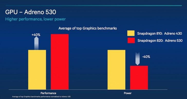 snapdragon-820-1 Snapdragon 820 e GPU Adreno 530 prometem ser 40% mais eficientes