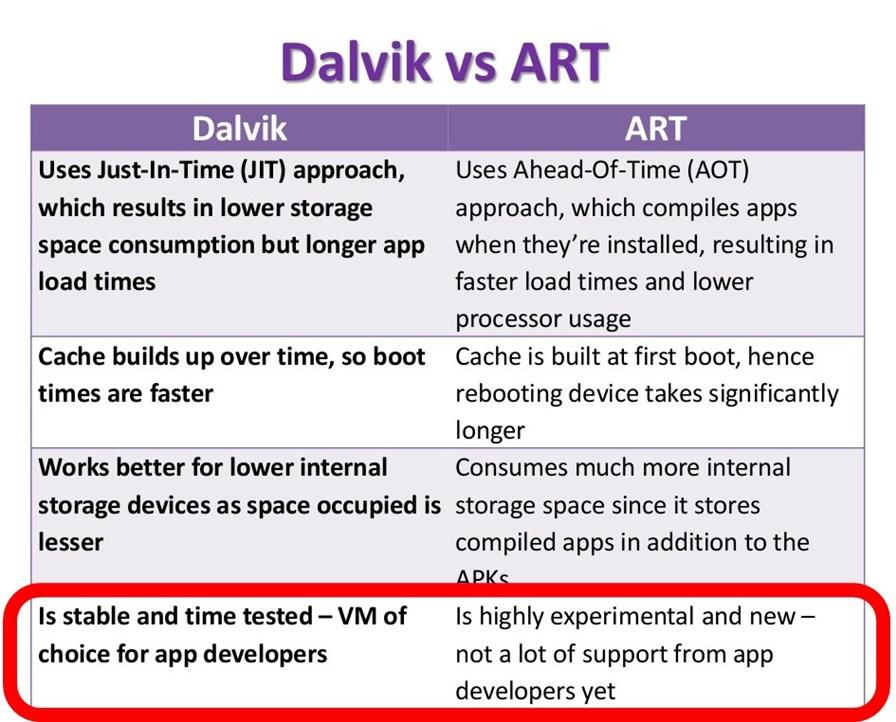 slide-dalvik-vs-art Android Lollipop está causando problemas em jogos antigos (e nos novos também)