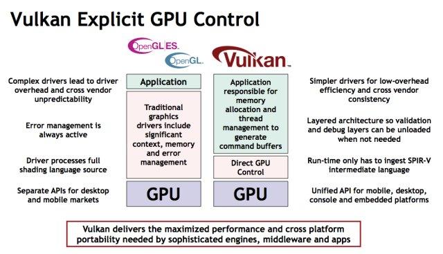 vulkan-especificaoes API Vulkan é lançada oficialmente! Entenda como isso afeta o seu Android