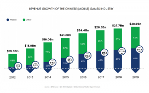mercado-chines-jogos-mobile-300x187 mercado-chines-jogos-mobile