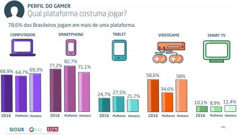 pesquisa-celular-wins Pesquisa revela que Gamers Brasileiros gastam de R$ 5 a R$ 15 reais em um jogo para celular