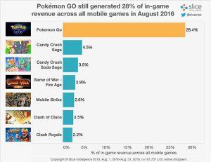 Pokemon-go-pagantes-android-ios-games-300x231 pokemon-go-pagantes-android-ios-games