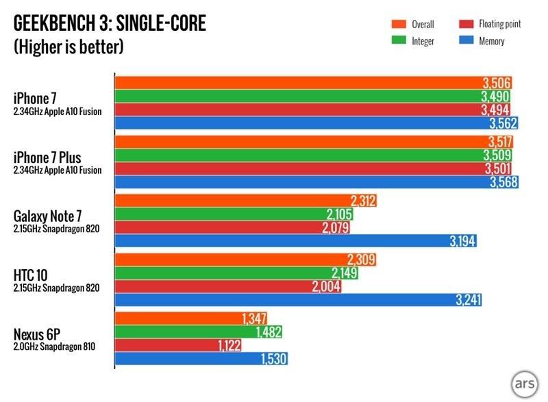 benchmark-iphone7-galaxy-note7-htc-10-a10-vs-snapdragon-820-1 Por que o iPhone 7 Plus é mais rápido que a concorrência?