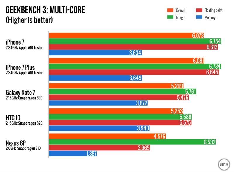 benchmark-iphone7-galaxy-note7-htc-10-a10-vs-snapdragon-820-2 Opinião: odiar o iPhone e a Apple não te transforma em expert de tecnologia