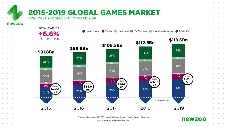 game-market-mobile-vendas-2015-2019 Pare de Comparar Smartphones com os Consoles de Videogame da Geração Atual