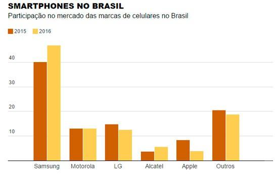 """170056-Mercado-smartphones-Brasil-2016 Participação do iPhone """"desaparece"""" no Brasil e Apple perde até para Alcatel"""