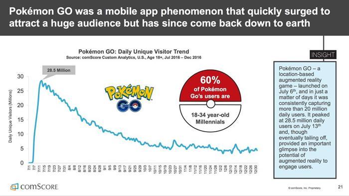 pokemon-go-perdeu-mais-de-80-percent-dos-jogadores-149129617377 Pokémon GO perdeu 80% dos seus jogadores em 2016