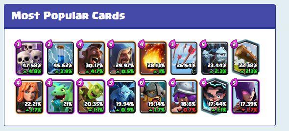 clash-royale-stats-como-usar-o-site-2 Clash Royale Stats: veja cartas mais usadas e melhores decks