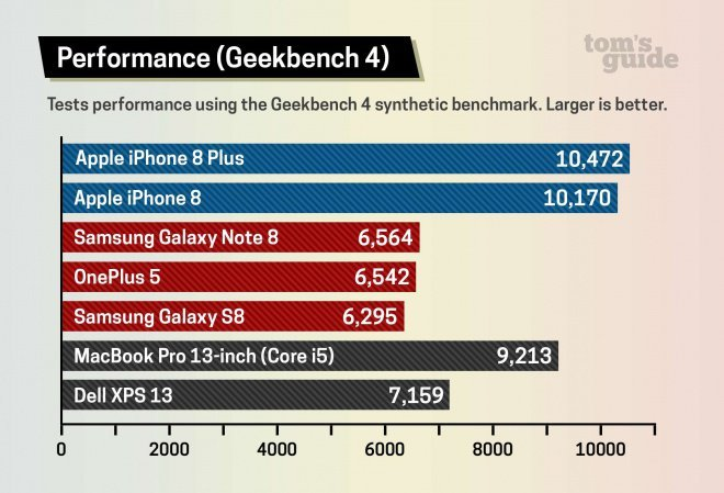 benchmark-iphone-8-tom-guide-2 iPhone 8: fãs do Android enlouquecem com primeiros benchmarks