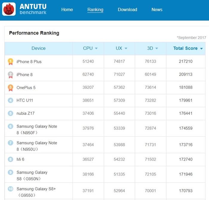 ranking-do-antutu-setembro-2017 Por que os Benchmarks de Smartphones são Importantes