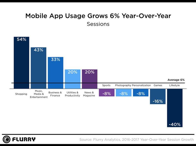 media-sessao-por-app-celular-flurry Pessoas jogaram menos jogos mobile em 2017, mas gastaram mais, revela estudo