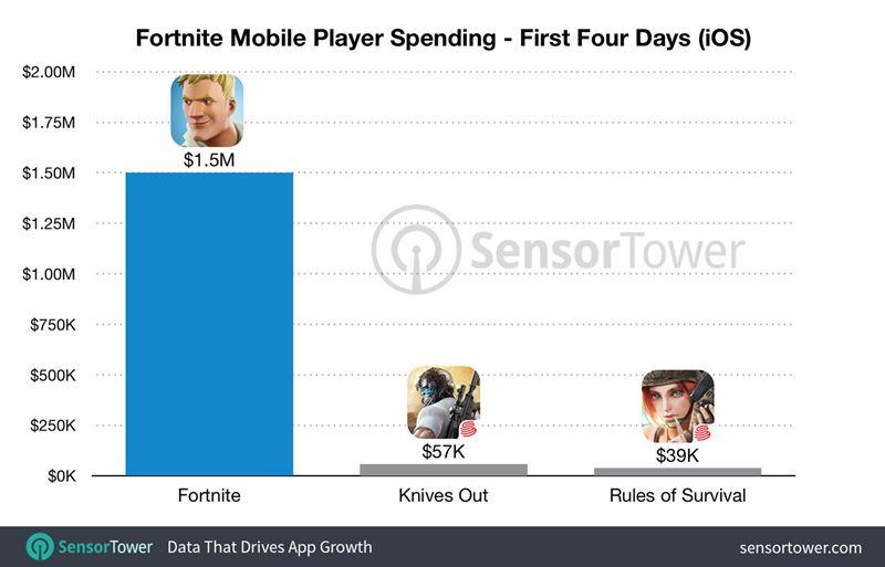 fortnite-receita-lancamento Teste de Fortnite no iOS já arrecadou US$ 1,5 milhões de dólares
