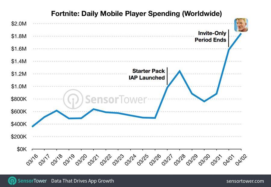 fortnite-receitas-diarias No iOS, Fortnite gerou US$ 15 milhões em apenas 20 dias