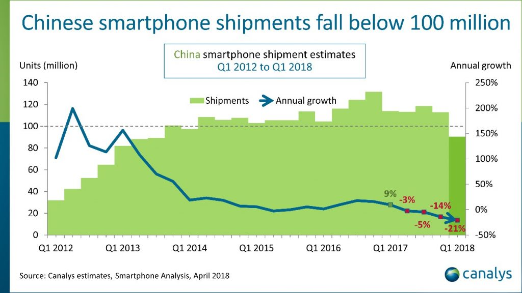 grafico-mercado-chines-2018primeiro-trimestre-1024x576 Acabou o tesão pelos smartphones?