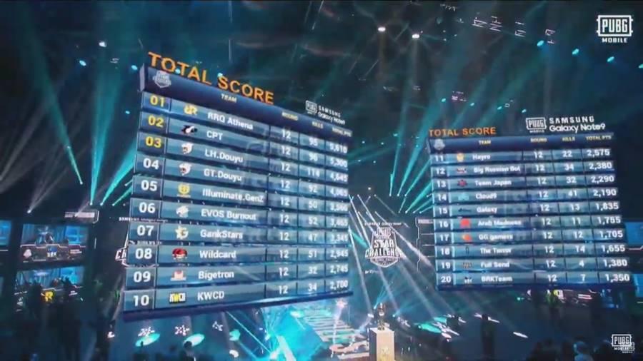 final-pubg-mobile-star-challenge-resultado Tiltou? Equipe Brasileira fica em último lugar na PUBG Mobile Star Challenge