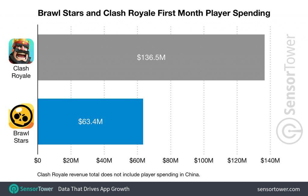 brawl-stars-clash-royale-revenue-first-month-1024x650 Brawl Stars faturou US$ 63 milhões de dólares no primeiro mês