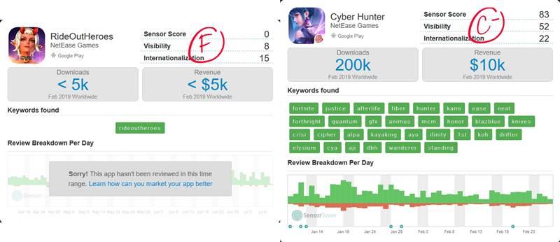 "rideout-heroes-cyber-hunter-feb-19-report NetEase: ""procura-se um Battle Royale de sucesso desesperadamente"""