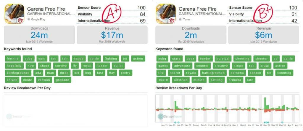 free-fire-relatorio-marco-2019-1024x443 Free Fire vs PUBG Mobile: quem se saiu melhor em Março?