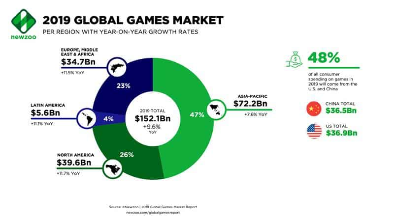 Newzoo_2019_Global_Games_Market_per_Region Mobile corresponde a quase metade do mercado de videogame