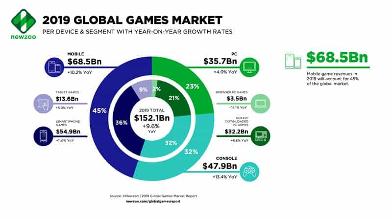 Newzoo_2019_Global_Games_Market_per_Segment Mobile corresponde a quase metade do mercado de videogame